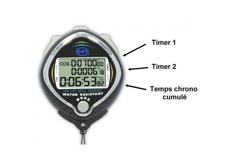 Chronomètre étanche - Temps travail/repos, IHM